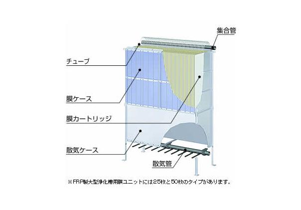 膜ユニットの構成